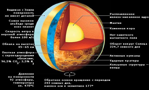 Информация о планете Венере